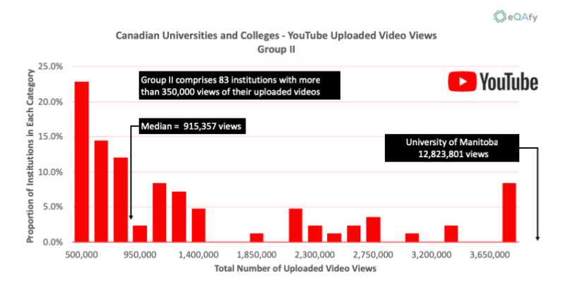 Chart 13: Distribution of YouTube Video Views for Canadian Universities and Colleges with More than 350K Views