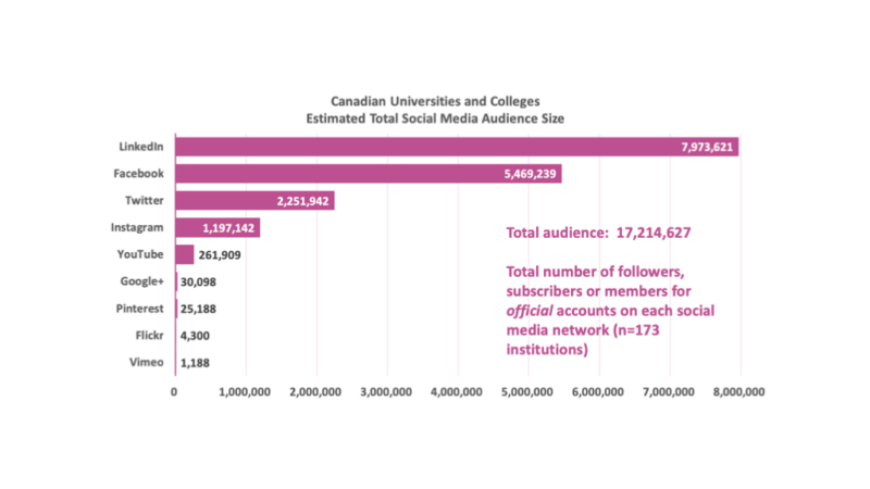 Chart 2: Social Media Network Audience Size for Canada's Universities and Colleges. Data as of February 2019. Number of Institutions = 173