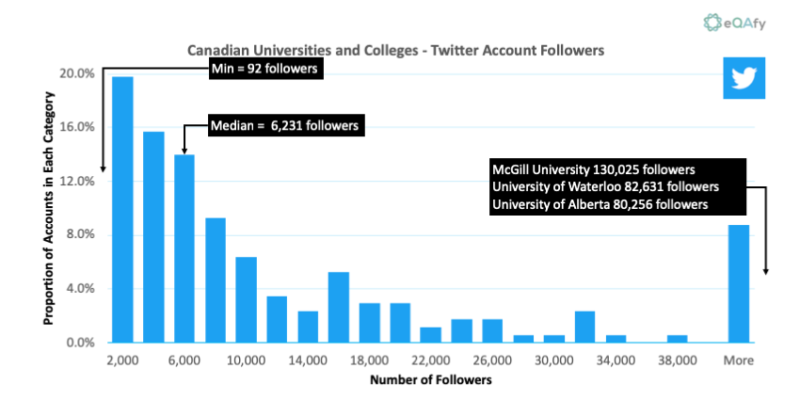 Chart 5: Distribution of Twitter Followers for Canadian Universities and Colleges