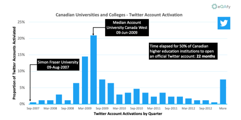 Chart 7: Distribution of Tweet Account Activation Dates for Canadian Universities and Colleges
