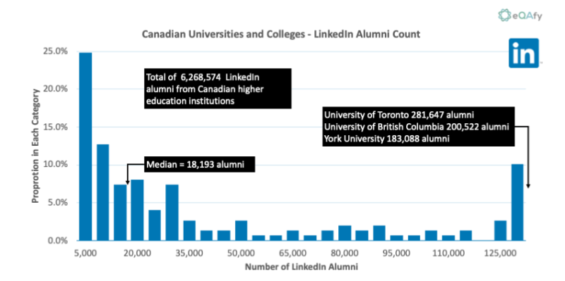 Chart 9: Distribution of LinkedIn Alumni Members for Canadian Universities and Colleges